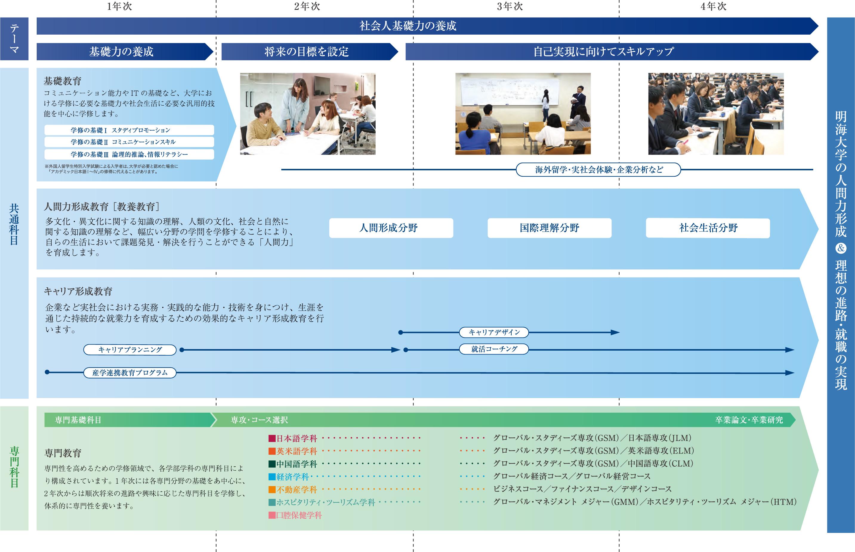 浦安キャンパス在学中の教育システム図